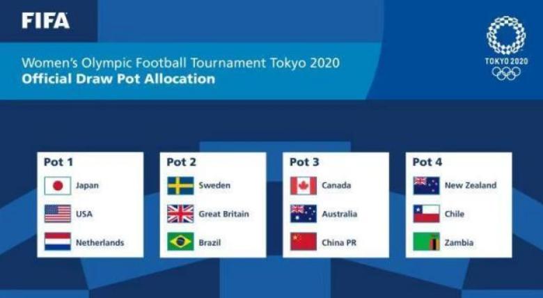 奥运女足分档出炉,中国女足与世界冠军美国队同组更有利!