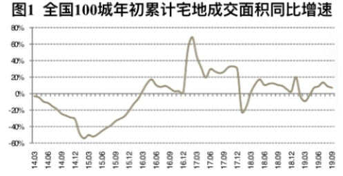 <b>9月百城购地增速曲线继续下行 房企经营策略偏降价促销和去库存</b>