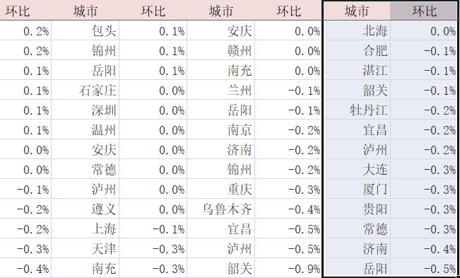 机构:9月房企以价换量作用明显 70个大中城市住房价格平稳