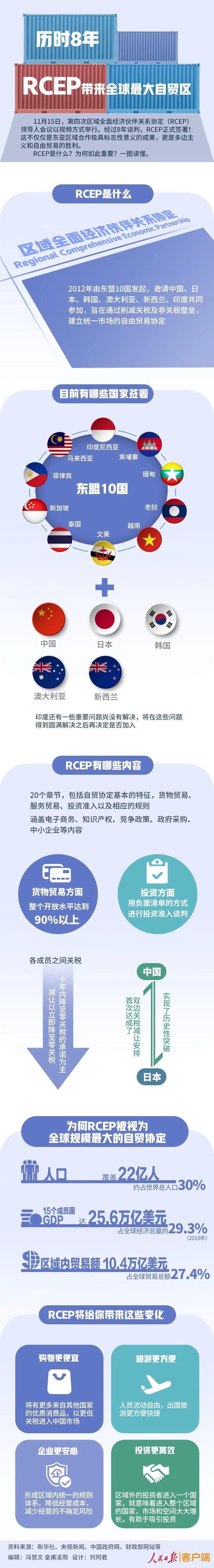 【无极4娱乐】_RCEP协定历时8年签署意味什么?更多零关税商品或将进入中国