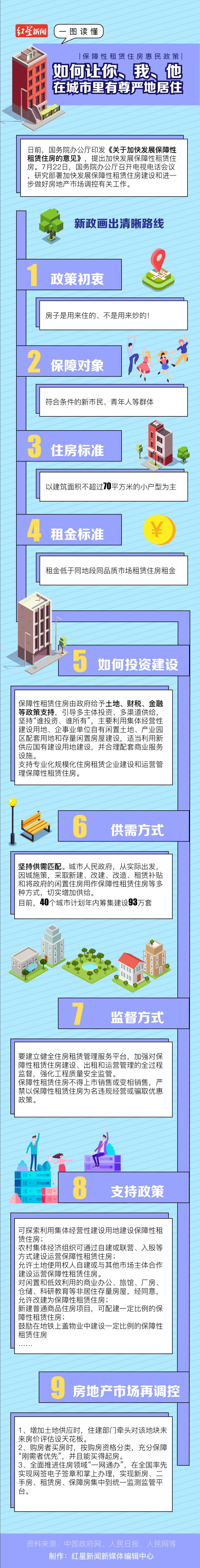 《【恒达平台官网注册】一图读懂 保障性租赁住房惠民政策,如何让你、我、他在城市里有尊严地居住》
